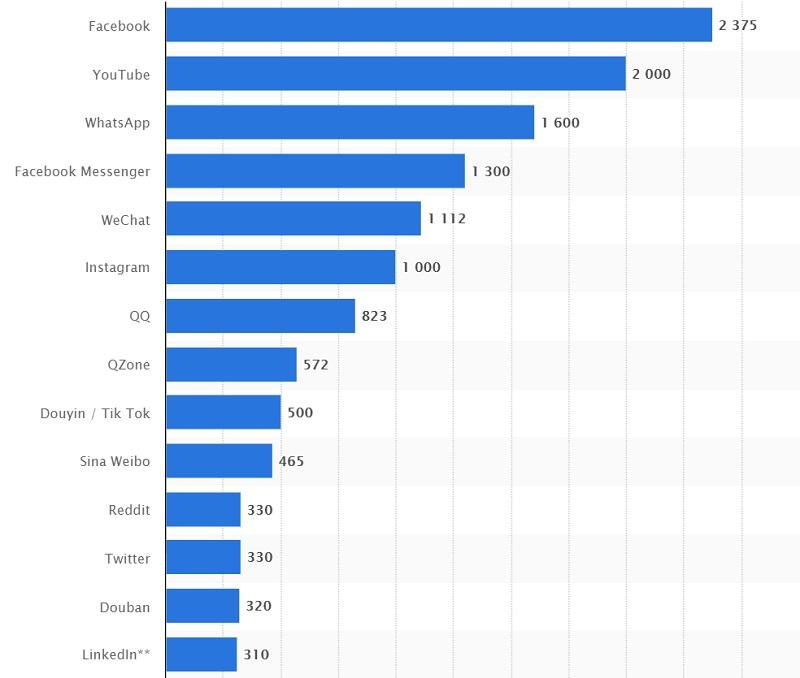 اینفلوئنسرها در روند رسانه اجتماعی