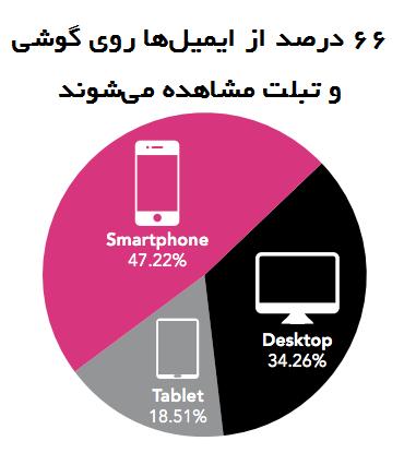 ایمیل سازگار با گوشی هوشمند در ایمیل مارکتینگ