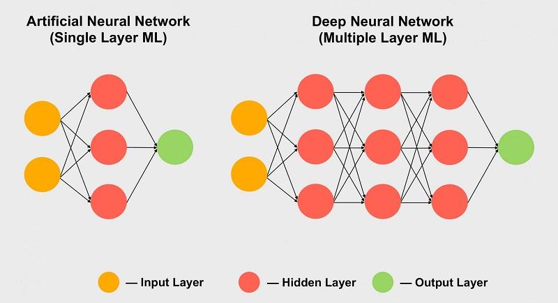 شبکه عصبی مصنوعی در ماشین لرنینگ یا یادگیری ماشین