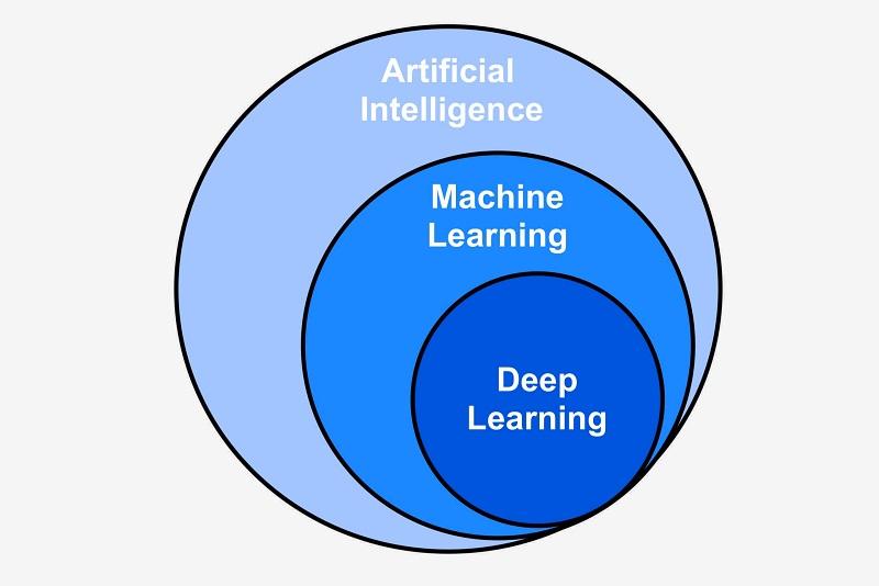 ماشین لرنینگ یا یادگیری ماشین به عنوان زیرمجموعه هوش مصنوعی