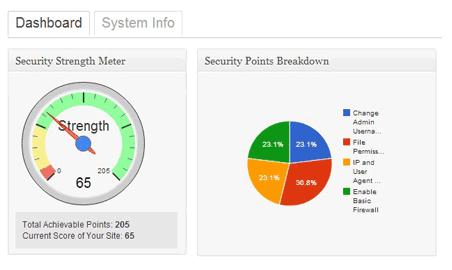مزایای پلاگین wp امنیت و فایروال در وردپرس