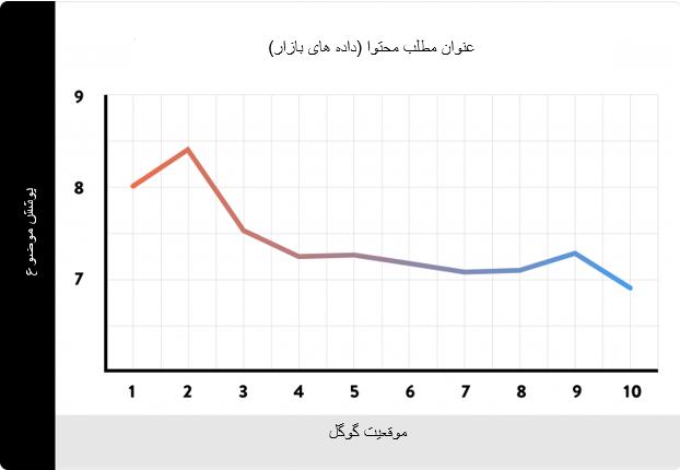 داده های بازار