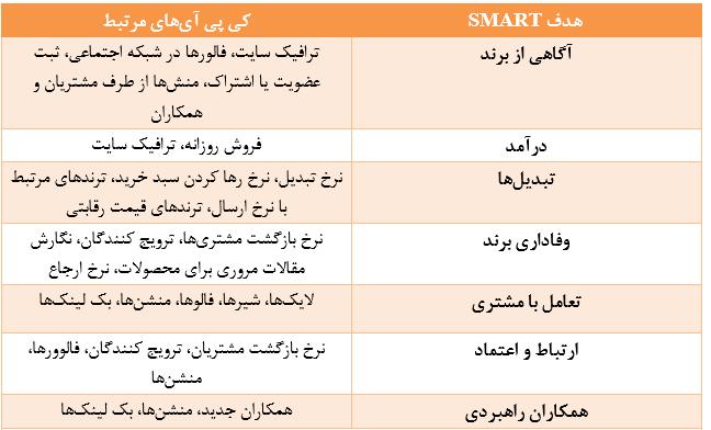 جدول اهداف بازاریابی محتوا
