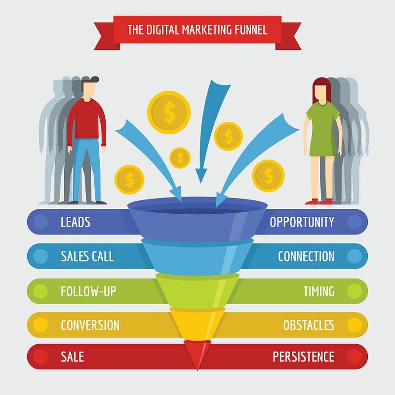 قیف فروش بازاریابی دیجیتال