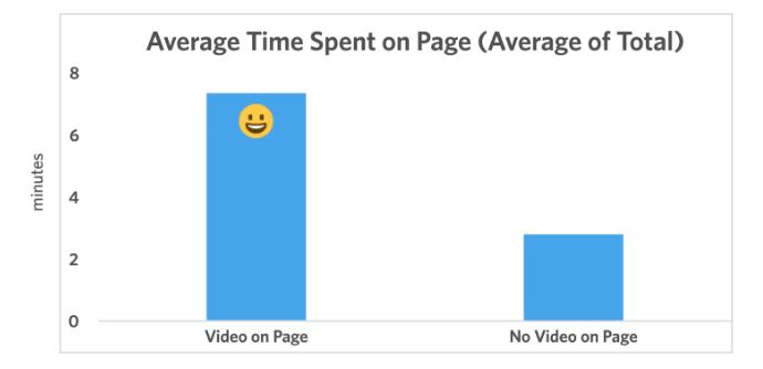 زمان توقف در صفحات دارای ویدئو