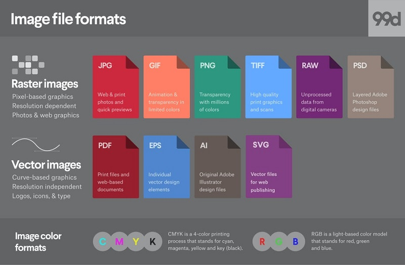 تفاوت فرمتهای گرافیکی مختلف