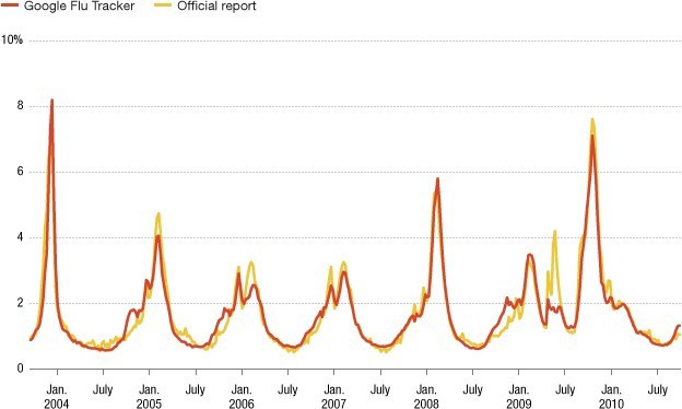 پیش بینی آنفولانزا با کلان داده