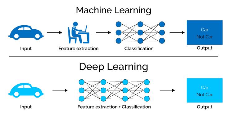 فرق یادگیری ماشین و یادگیری عمیق