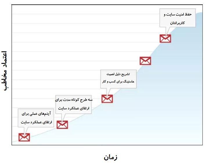 هک رشد با ارسال ایمیل