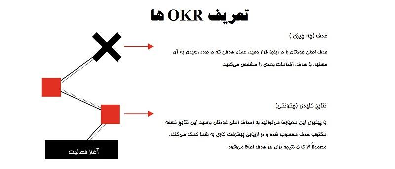 تعریف OKR