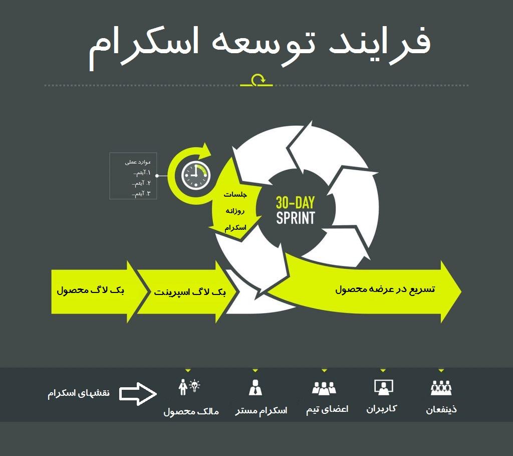 فرایند توسعه اسکرام
